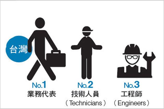 台灣57%企業徵才困難,最缺業務
