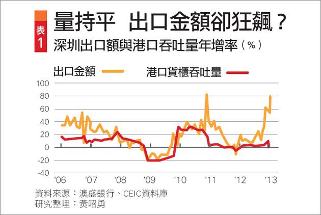 中國假數字 台灣真失血