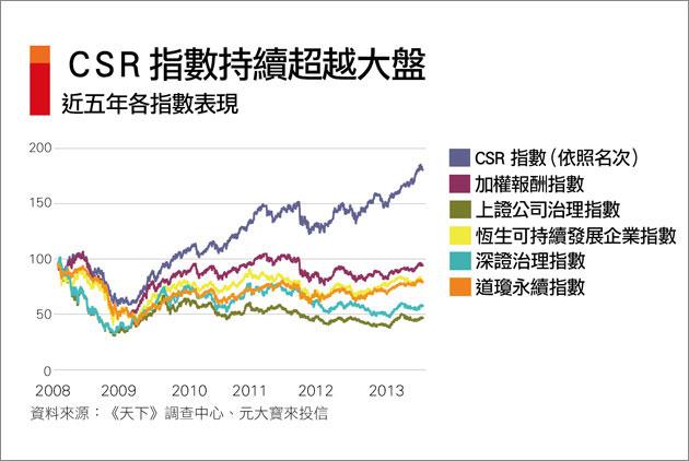 綠能夯 天下CSR指數贏大盤