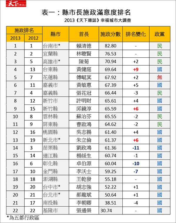 2013幸福城市「21縣市長施政滿意度」- 雲林縣蘇治芬第10名