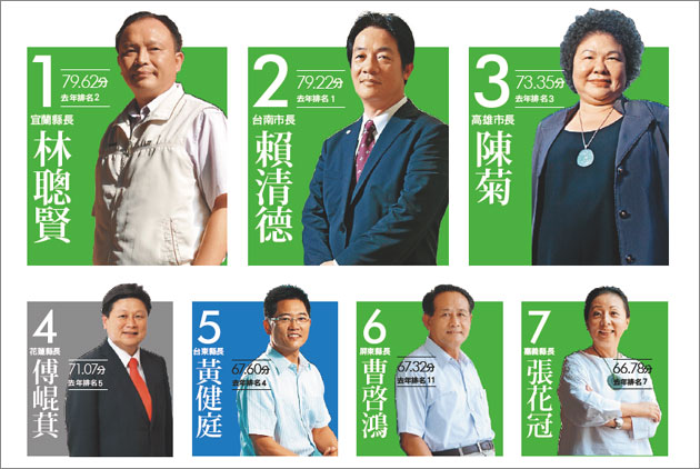 DPP Retains Top 3,  Near Half See Ratings Fall